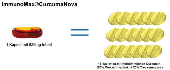 Curcuma Nova - Bioverfügbarkeit